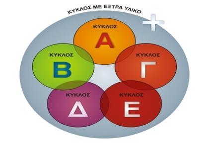 Κύκλοι μάθησης